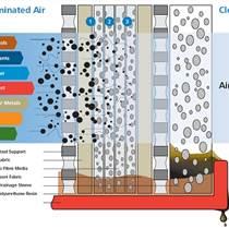 Walker精密過濾器,上海法資企業都在用的空氣過濾設備