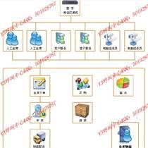 Y3呼叫系統軟件