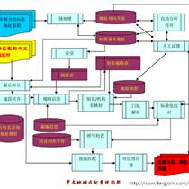 Nlpir Parser数据智能平台文本挖掘系统