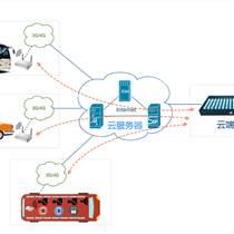 云SIM系統免插卡4G車載WiFi解決方案