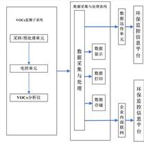 固定污染源VOCs排放連續監測系統