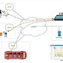 車載Wi-Fi整體解決方案_云SIM系統車載Wi-Fi設計方案