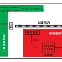 環形加熱爐旋轉角度檢測系統
