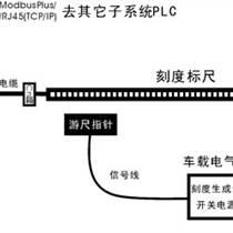 環形運動機械定位控制系統