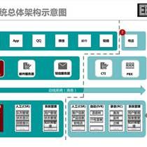 EBJ全渠道智能客服中心系统 开发定制