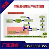甘蔗渣有机肥加工设备,有机肥生产线厂家