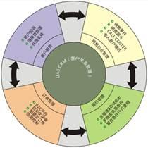 电子元器件分销业ERP系统供应链解决方案深圳erp