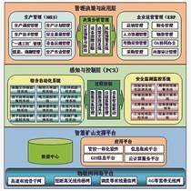 智慧能源綜合監管信息平臺