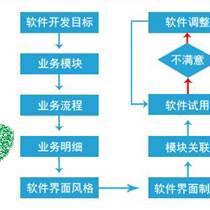 网申信用卡网贷集成APP平台分销返佣系统搭建可定制可