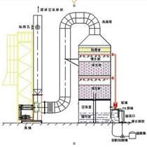 沈陽汽車制造廢氣處理工藝及設備