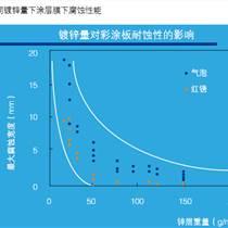 上海宝钢彩钢板镀层对腐蚀的影响