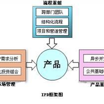 IPD管理培訓,IPD流程研發體系培訓