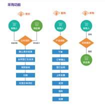 零散采購競價管理系統
