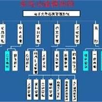 電子文件檔案管理系統