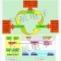DDS管理系統