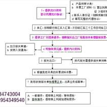 山东进出口贸易代理(流程)