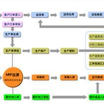 信華工廠ERP生產管理軟件-五金行業生產制造管理系統